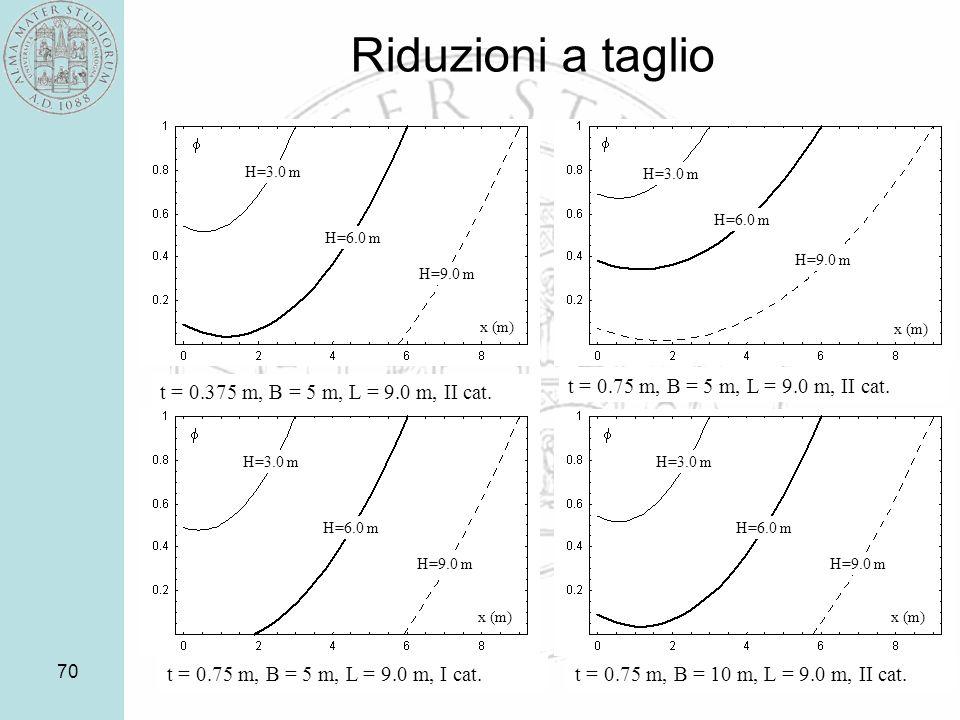 Riduzioni a taglio t = 0.75 m, B = 5 m, L = 9.0 m, II cat.