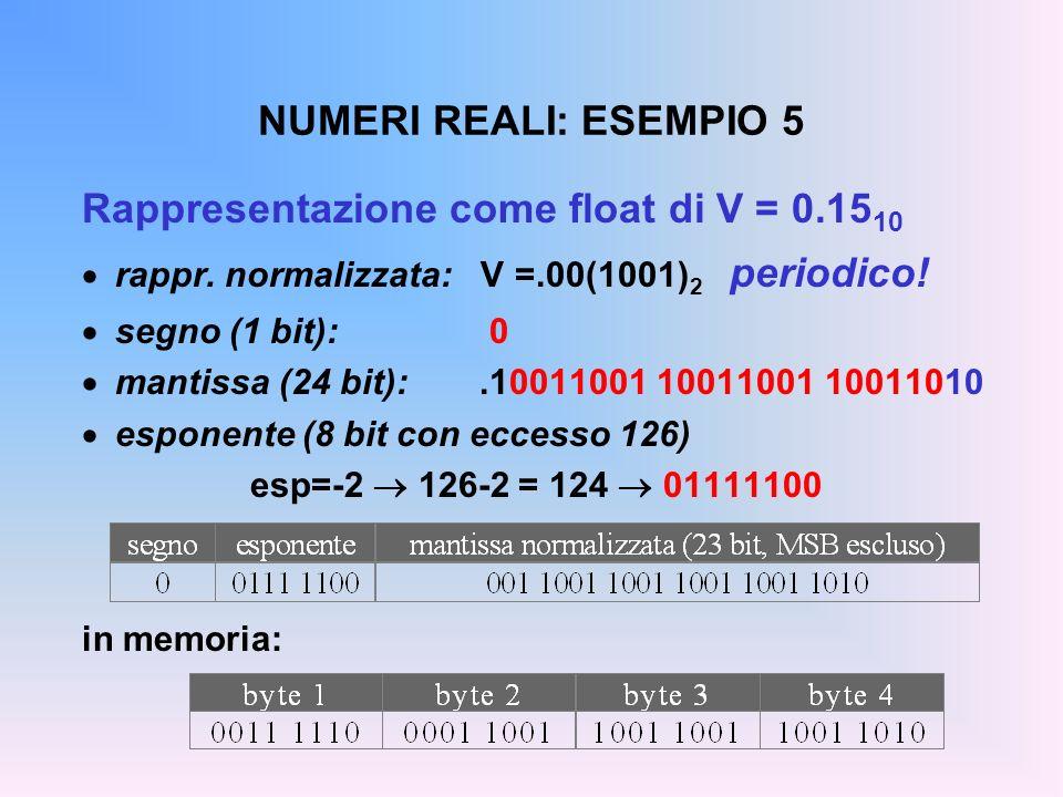 Rappresentazione come float di V = 0.1510