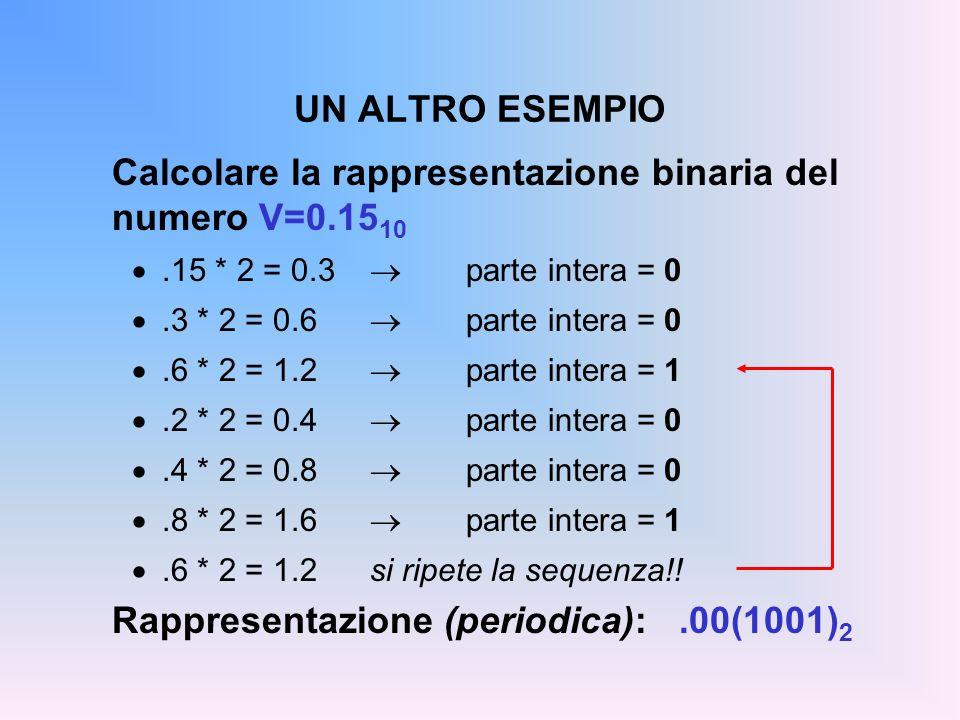 Calcolare la rappresentazione binaria del numero V=0.1510