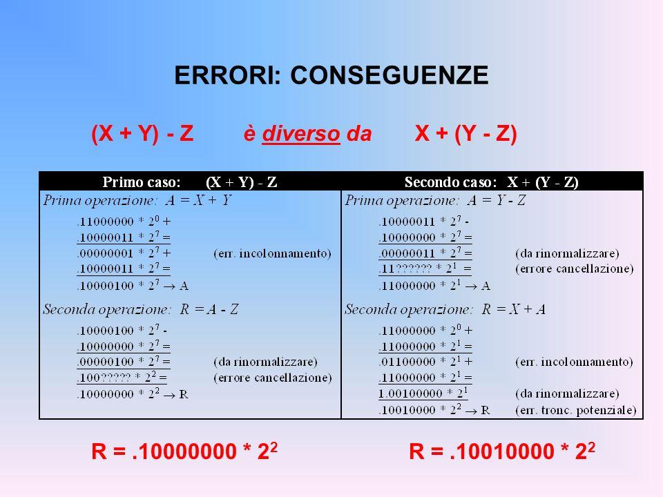 ERRORI: CONSEGUENZE (X + Y) - Z è diverso da X + (Y - Z)