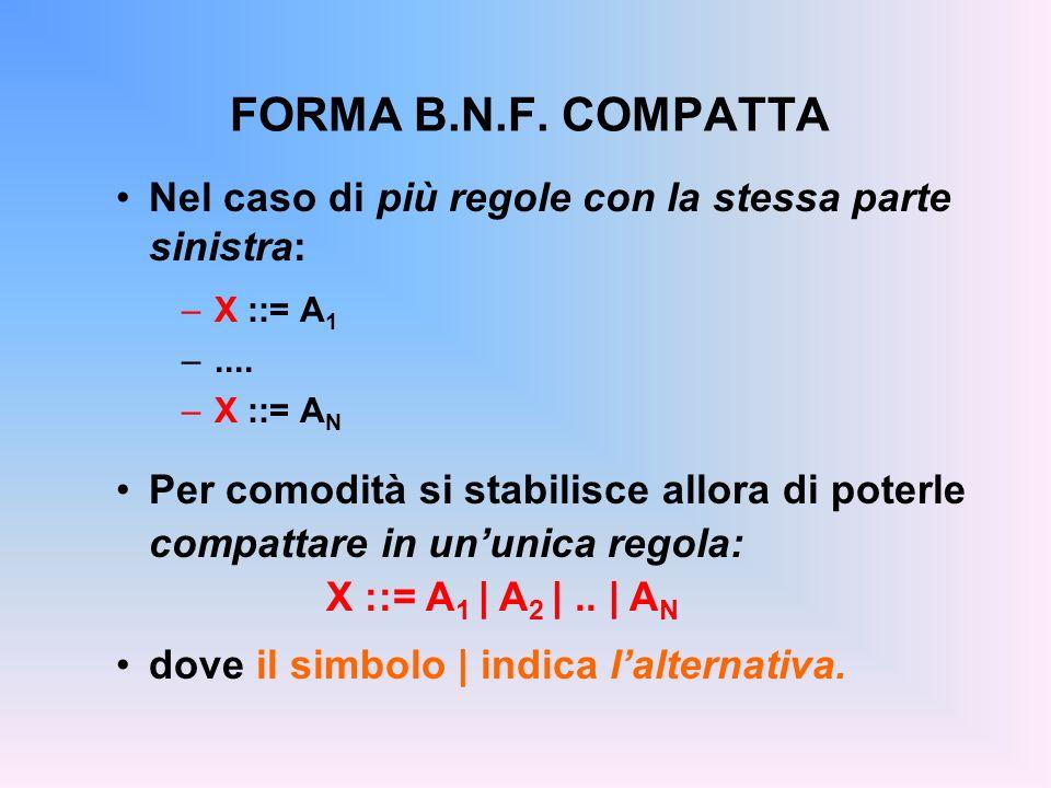 FORMA B.N.F. COMPATTA Nel caso di più regole con la stessa parte sinistra: X ::= A1. .... X ::= AN.