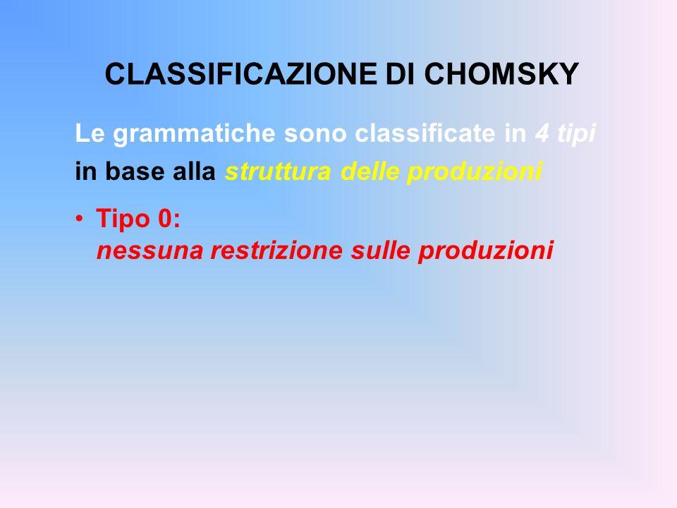 CLASSIFICAZIONE DI CHOMSKY