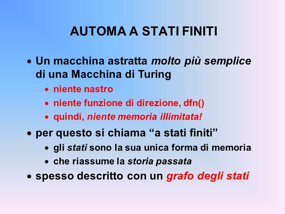 AUTOMA A STATI FINITI Un macchina astratta molto più semplice di una Macchina di Turing. niente nastro.