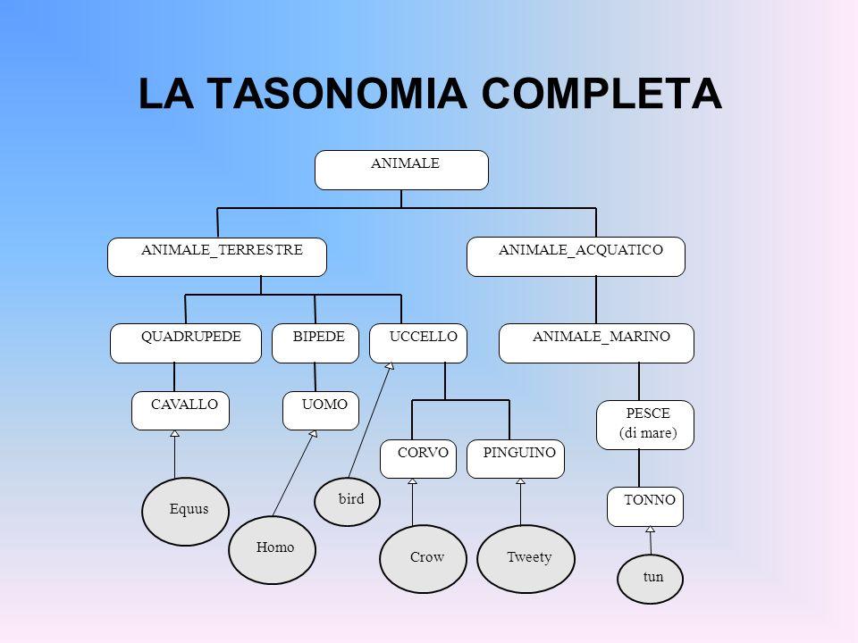 LA TASONOMIA COMPLETA ANIMALE ANIMALE_TERRESTRE ANIMALE_ACQUATICO