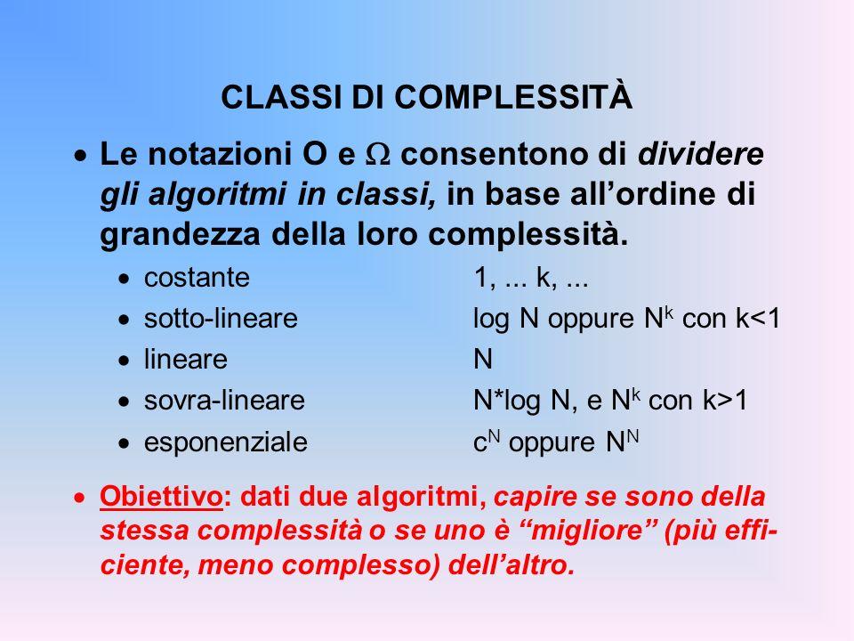 CLASSI DI COMPLESSITÀ Le notazioni O e  consentono di dividere gli algoritmi in classi, in base all'ordine di grandezza della loro complessità.