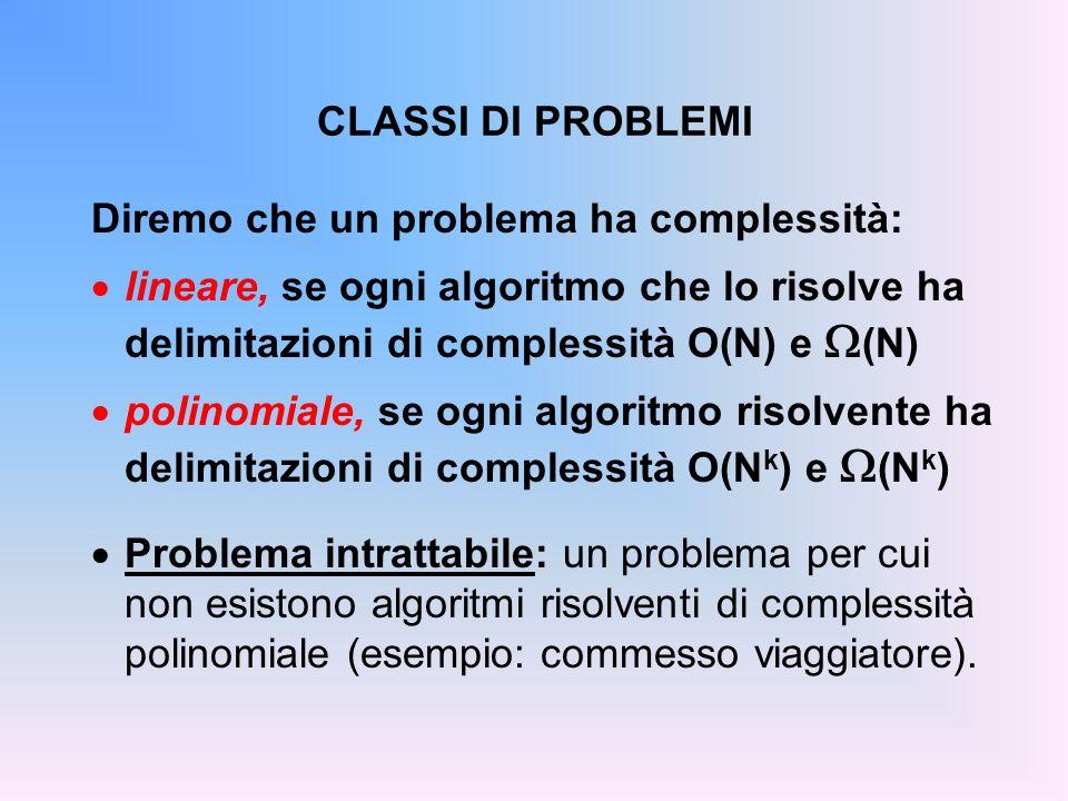 CLASSI DI PROBLEMI Diremo che un problema ha complessità: lineare, se ogni algoritmo che lo risolve ha delimitazioni di complessità O(N) e W(N)