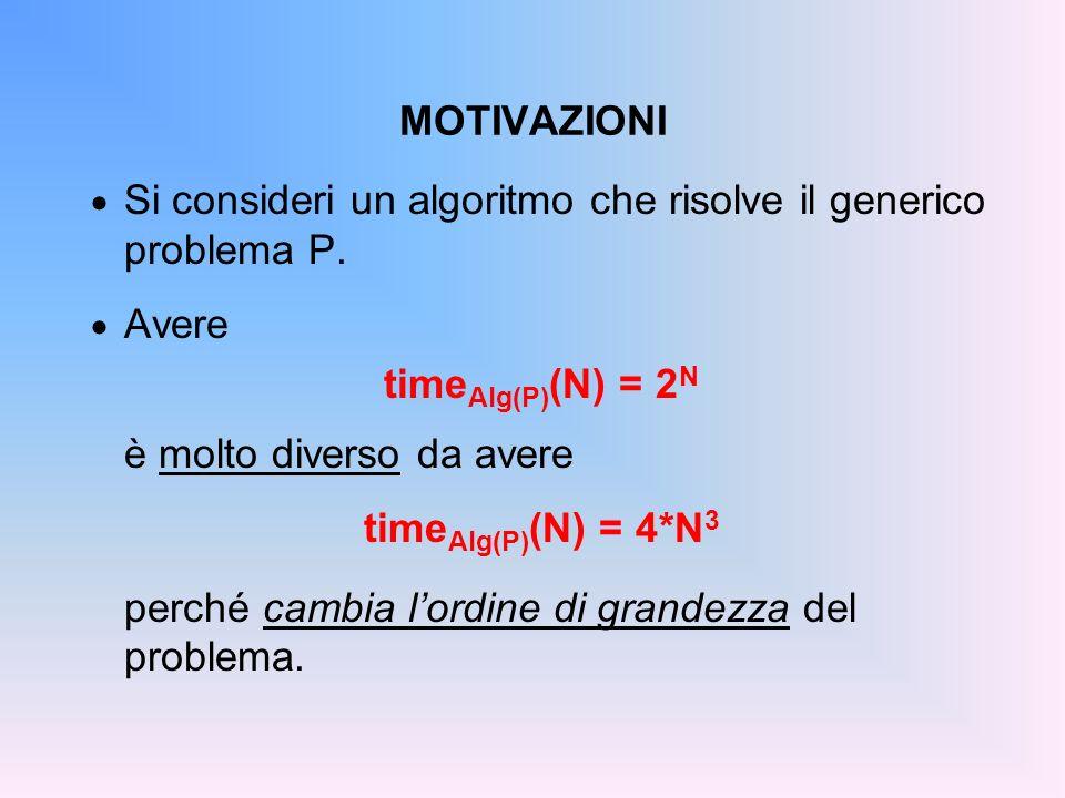 MOTIVAZIONI Si consideri un algoritmo che risolve il generico problema P. Avere. timeAlg(P)(N) = 2N.
