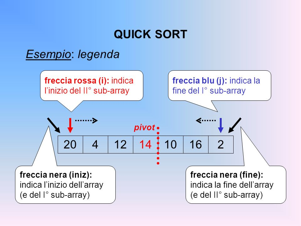 QUICK SORT Esempio: legenda 20 4 12 14 10 16 2