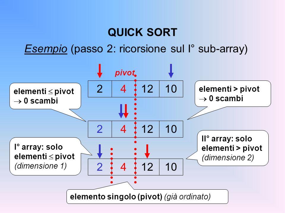 Esempio (passo 2: ricorsione sul I° sub-array)