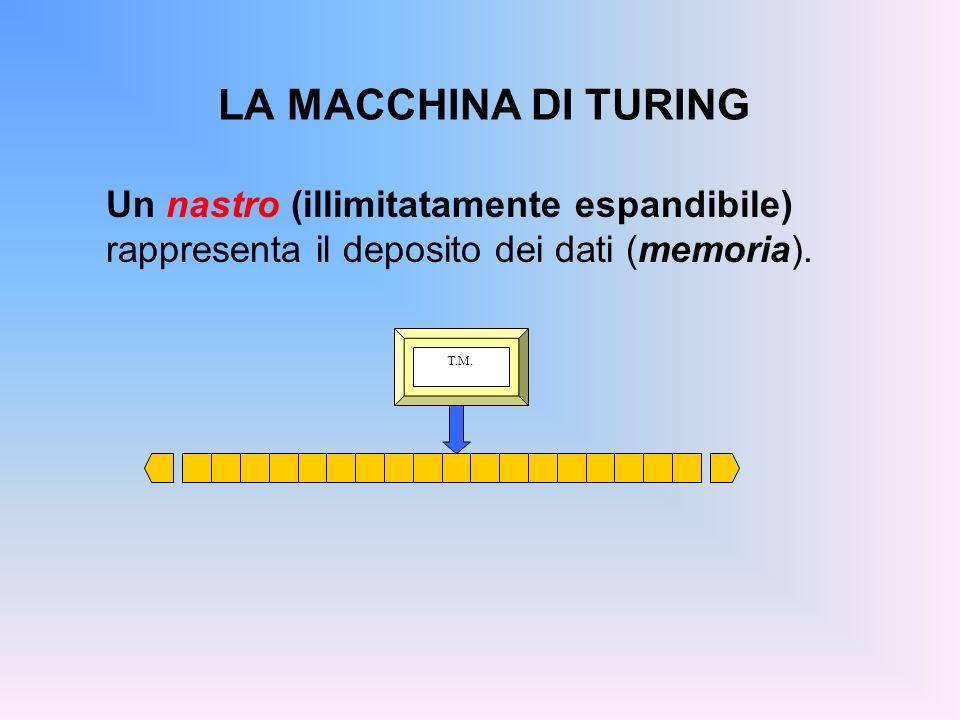 LA MACCHINA DI TURING Un nastro (illimitatamente espandibile) rappresenta il deposito dei dati (memoria).