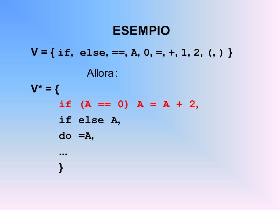 ESEMPIO V = { if, else, ==, A, 0, =, +, 1, 2, (, ) } Allora : V* = {