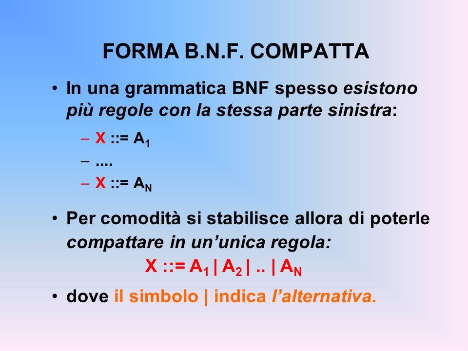 FORMA B.N.F. COMPATTA In una grammatica BNF spesso esistono più regole con la stessa parte sinistra: