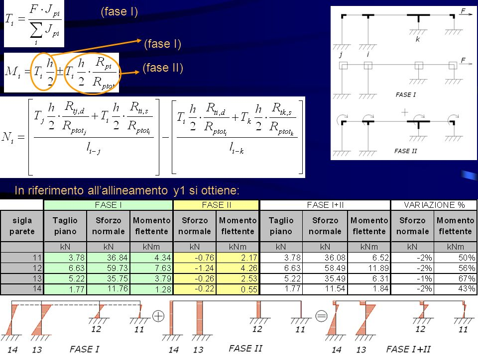 (fase I) (fase I) (fase II) In riferimento all'allineamento y1 si ottiene: