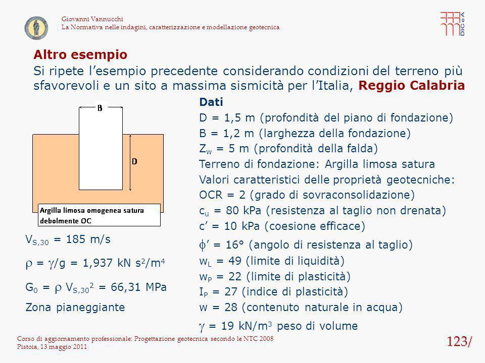 f' = 16° (angolo di resistenza al taglio)