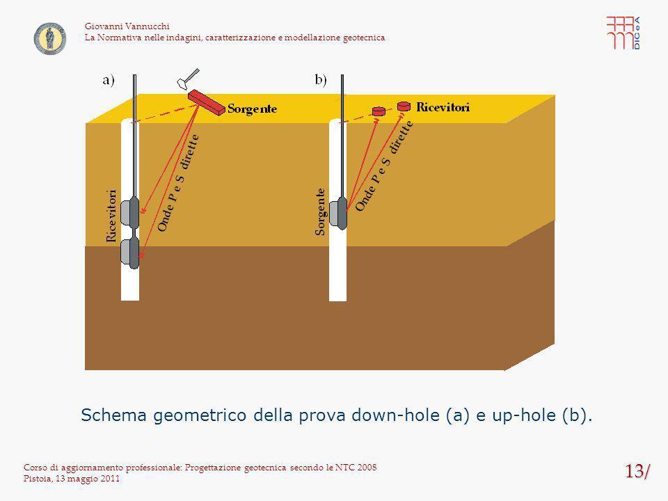 Schema geometrico della prova down-hole (a) e up-hole (b).