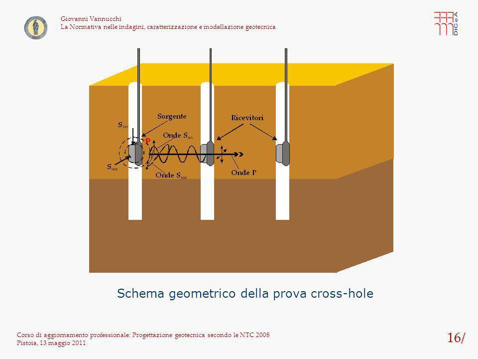 Schema geometrico della prova cross-hole