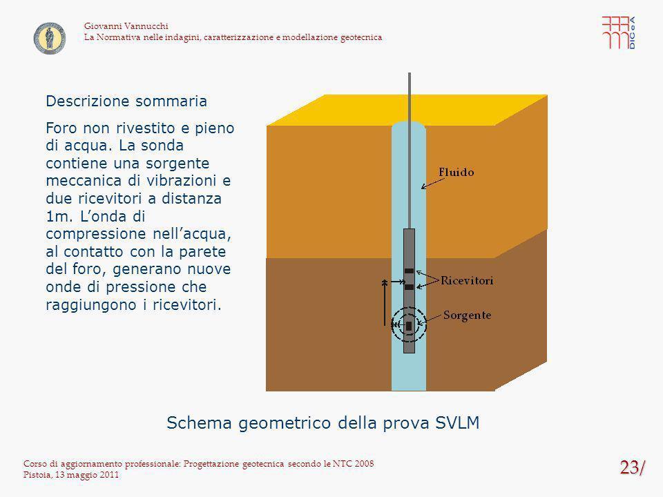 Schema geometrico della prova SVLM