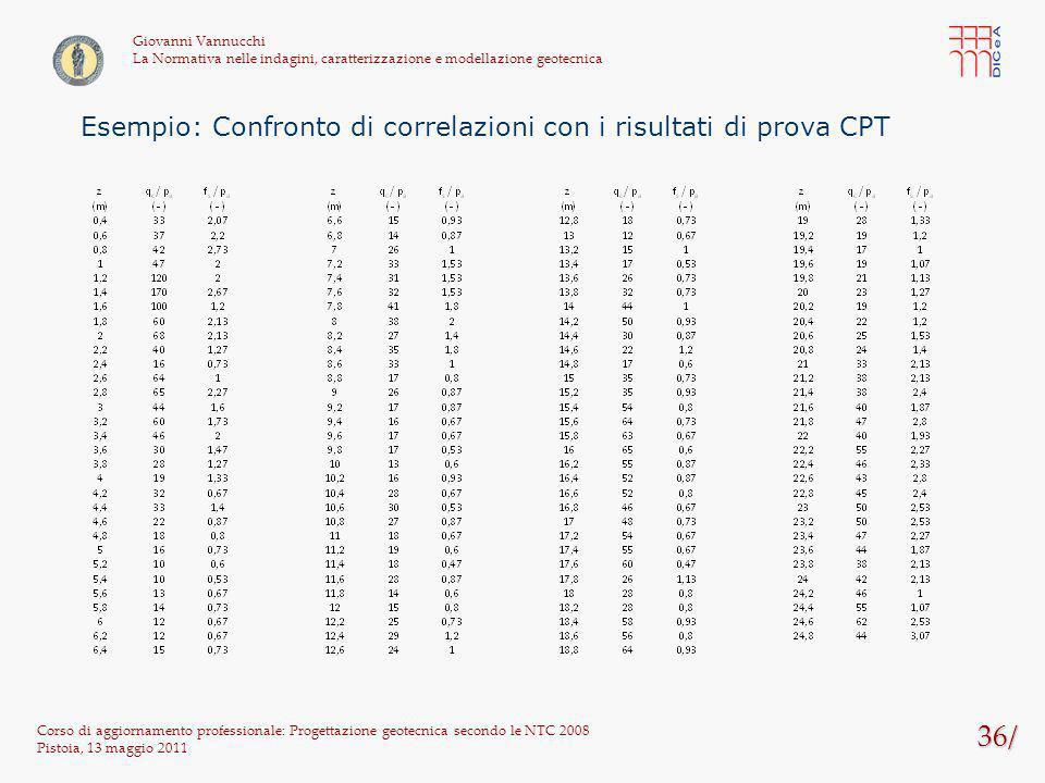36/ Esempio: Confronto di correlazioni con i risultati di prova CPT