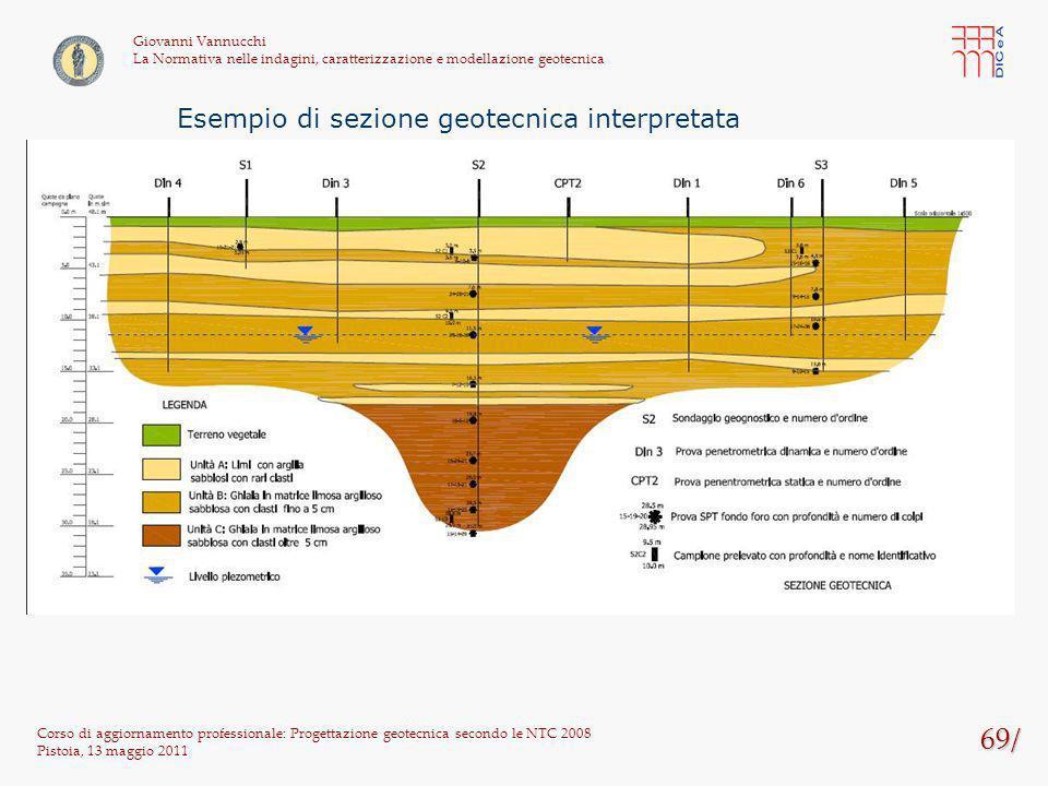 69/ Esempio di sezione geotecnica interpretata