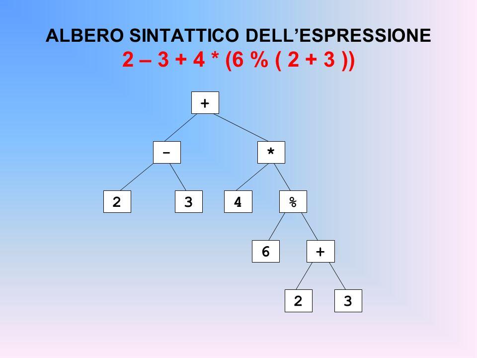 ALBERO SINTATTICO DELL'ESPRESSIONE 2 – 3 + 4 * (6 % ( 2 + 3 ))