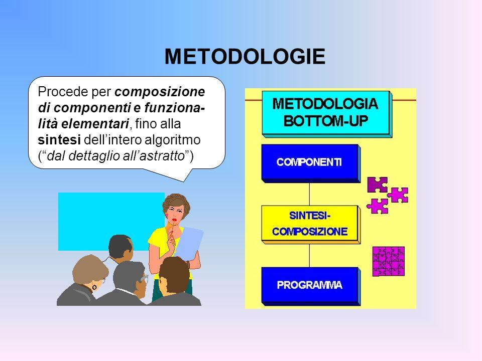 METODOLOGIEProcede per composizione di componenti e funziona-lità elementari, fino alla sintesi dell'intero algoritmo ( dal dettaglio all'astratto )