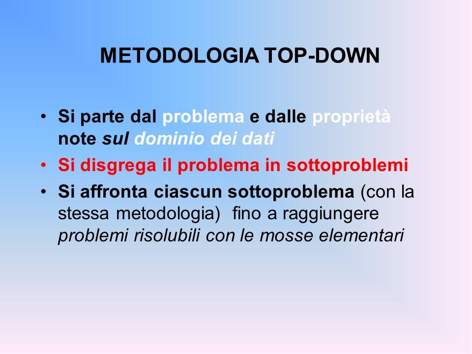 METODOLOGIA TOP-DOWN Si parte dal problema e dalle proprietà note sul dominio dei dati. Si disgrega il problema in sottoproblemi.