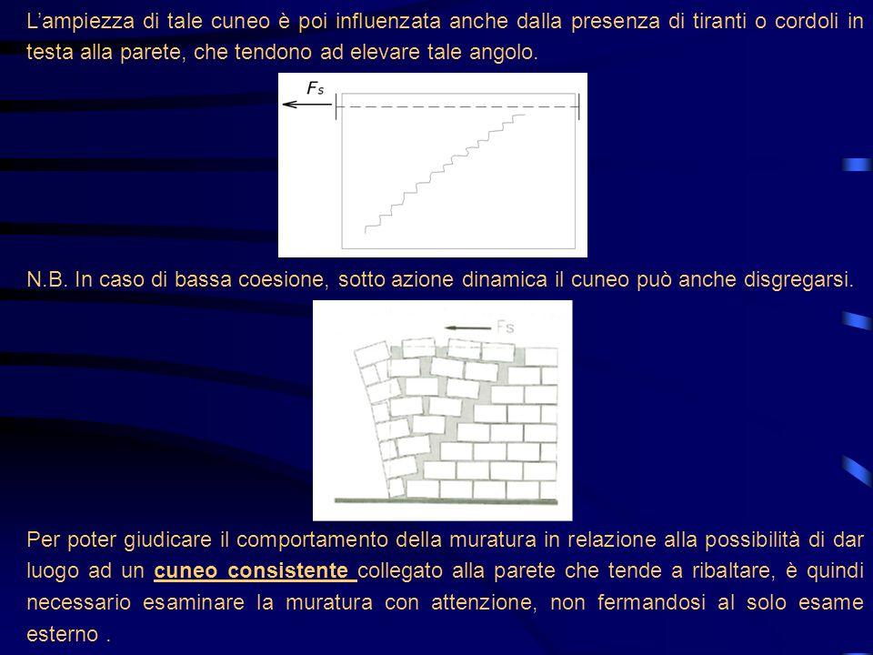 L'ampiezza di tale cuneo è poi influenzata anche dalla presenza di tiranti o cordoli in testa alla parete, che tendono ad elevare tale angolo.