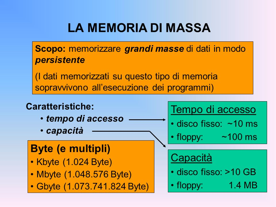 LA MEMORIA DI MASSA Tempo di accesso Byte (e multipli) Capacità