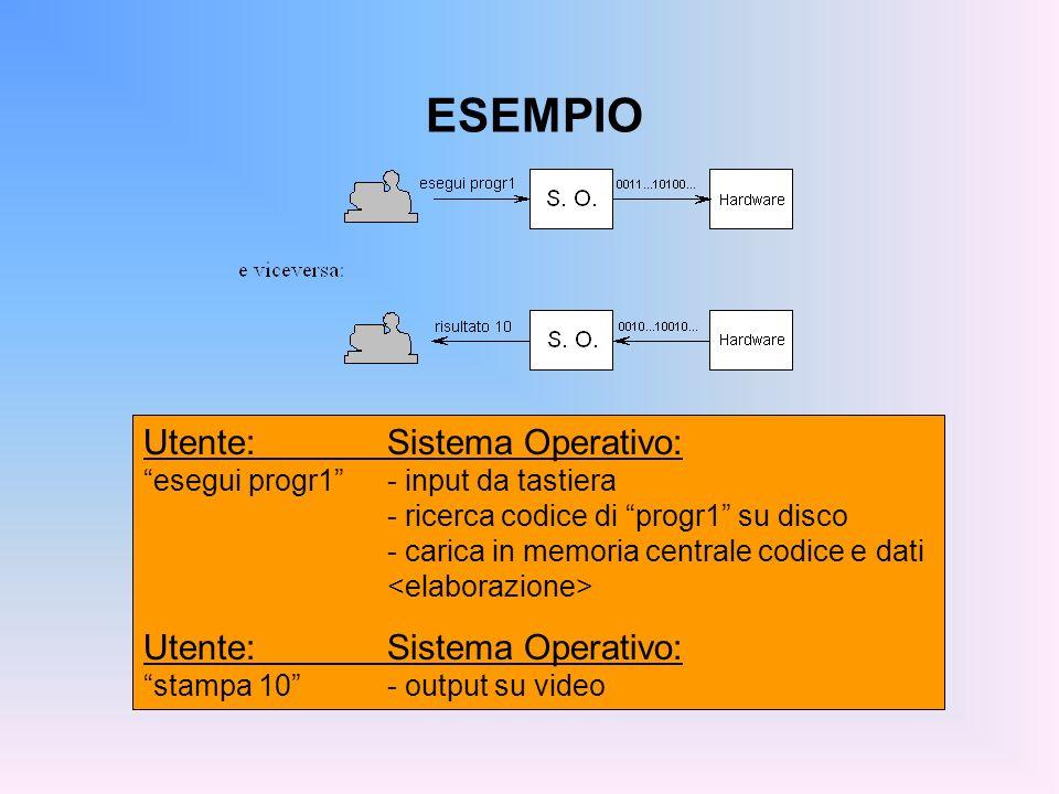 ESEMPIO Utente: Sistema Operativo: esegui progr1 - input da tastiera