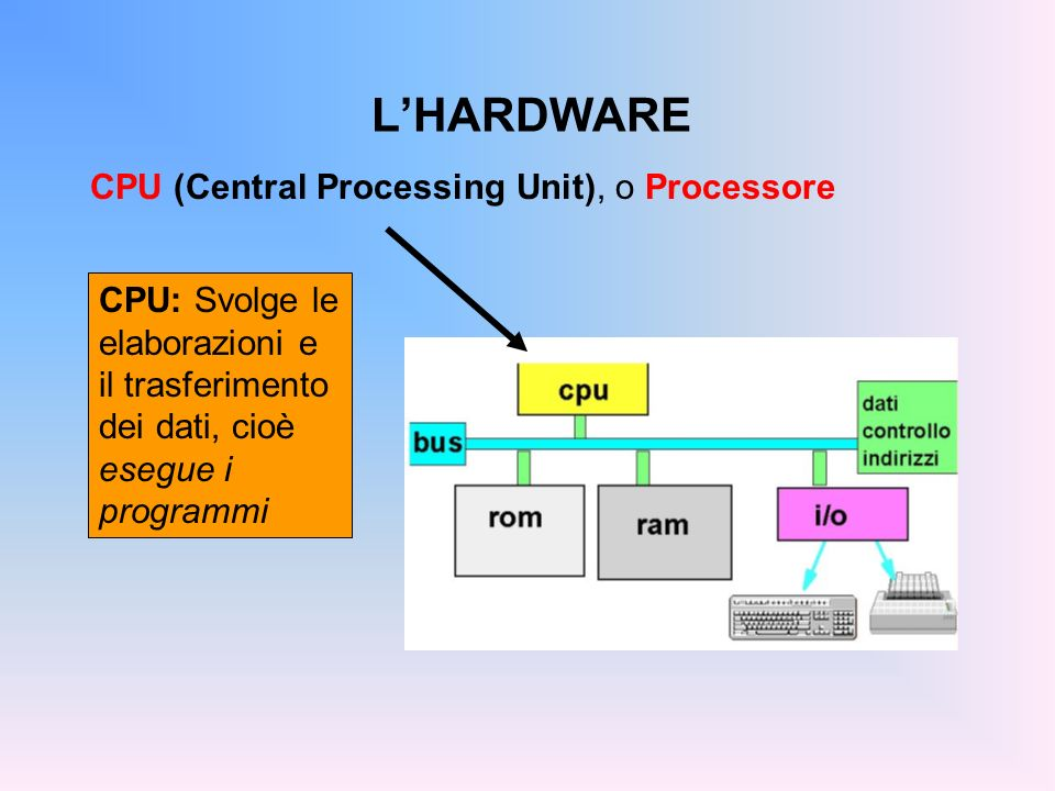 L'HARDWARE CPU (Central Processing Unit), o Processore