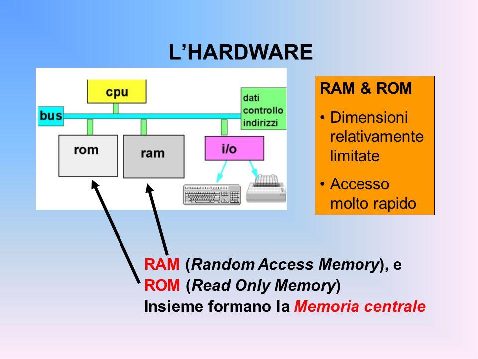 L'HARDWARE RAM & ROM Dimensioni relativamente limitate