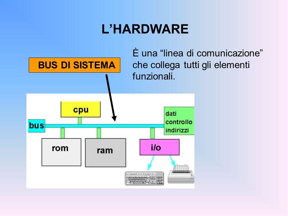 L'HARDWARE È una linea di comunicazione che collega tutti gli elementi funzionali. BUS DI SISTEMA