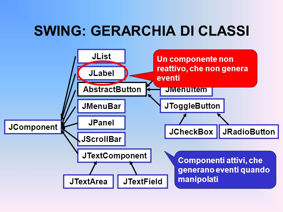 SWING: GERARCHIA DI CLASSI