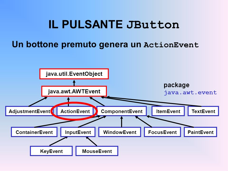 IL PULSANTE JButton Un bottone premuto genera un ActionEvent