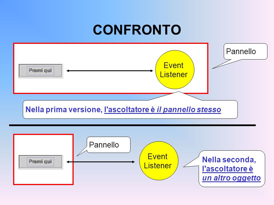 CONFRONTO Pannello Event Listener