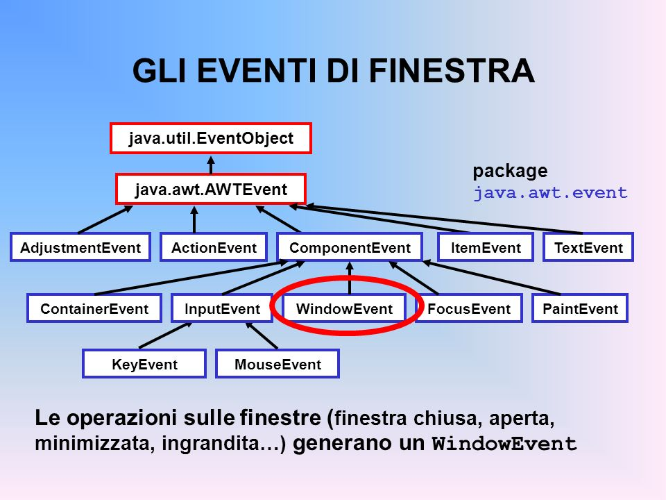 GLI EVENTI DI FINESTRA java.util.EventObject. package java.awt.event. java.awt.AWTEvent. AdjustmentEvent.