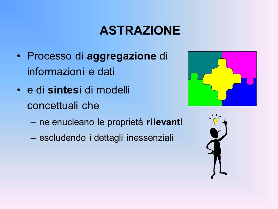 ASTRAZIONE Processo di aggregazione di informazioni e dati