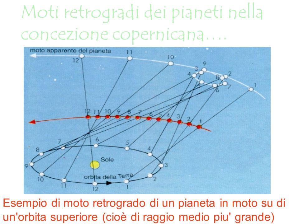 Moti retrogradi dei pianeti nella concezione copernicana….