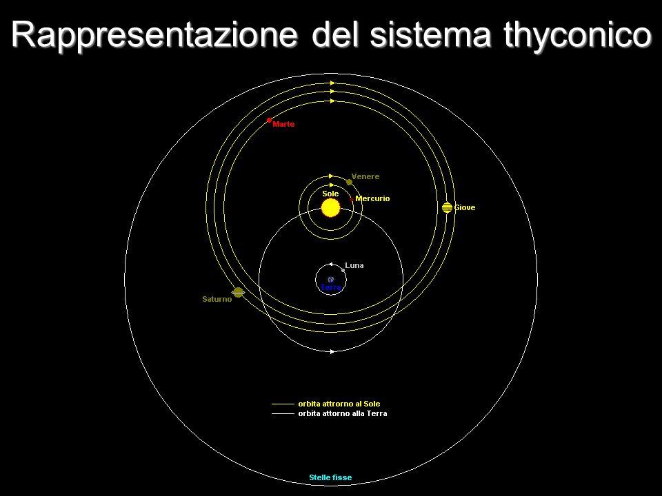 Rappresentazione del sistema thyconico