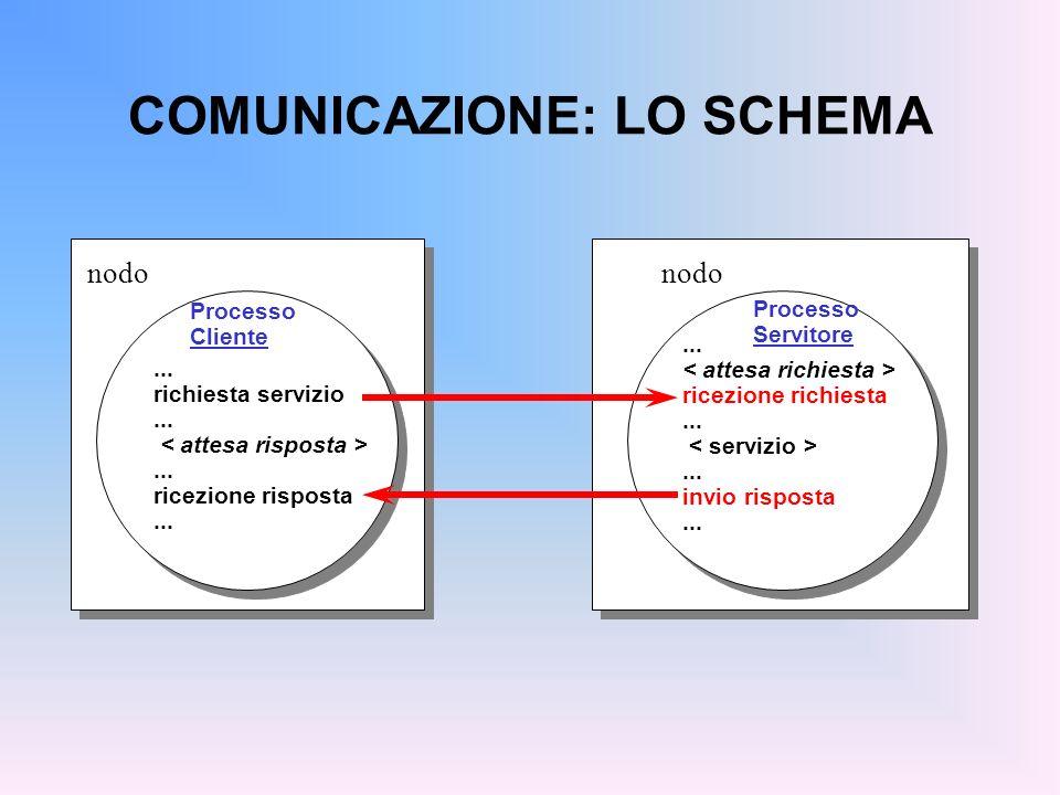 COMUNICAZIONE: LO SCHEMA