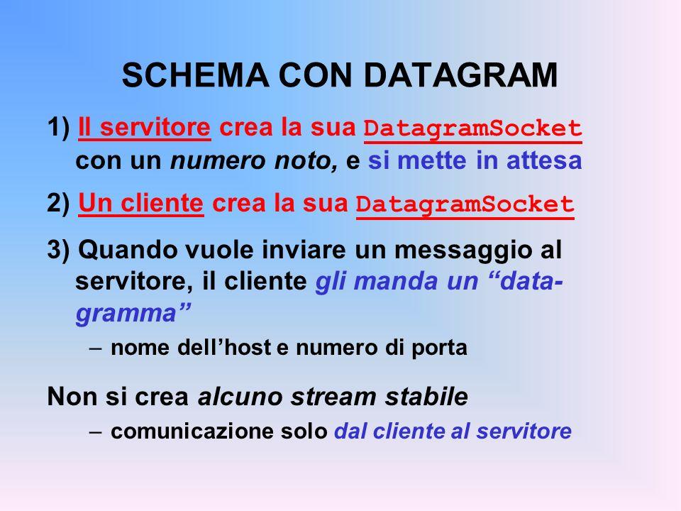 SCHEMA CON DATAGRAM 1) Il servitore crea la sua DatagramSocket con un numero noto, e si mette in attesa.