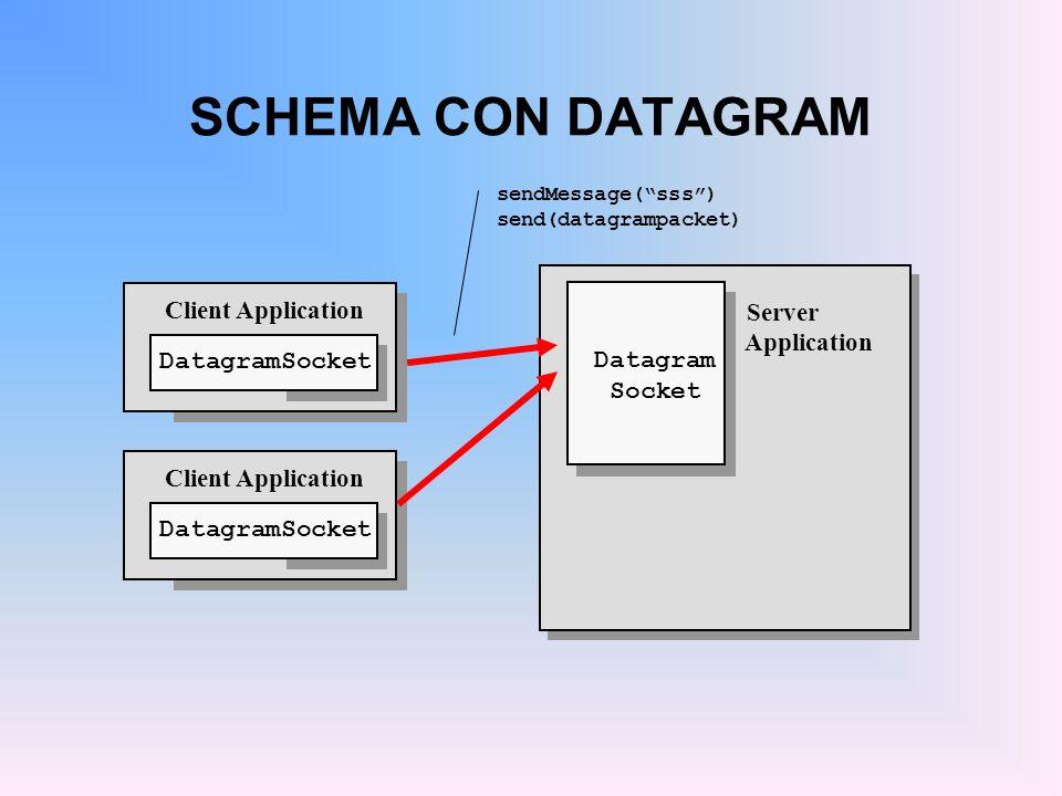 SCHEMA CON DATAGRAM Client Application Server Application