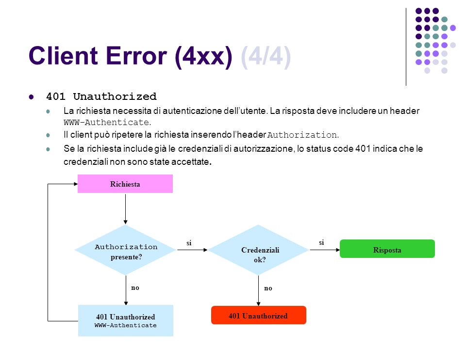 Client Error (4xx) (4/4) 401 Unauthorized