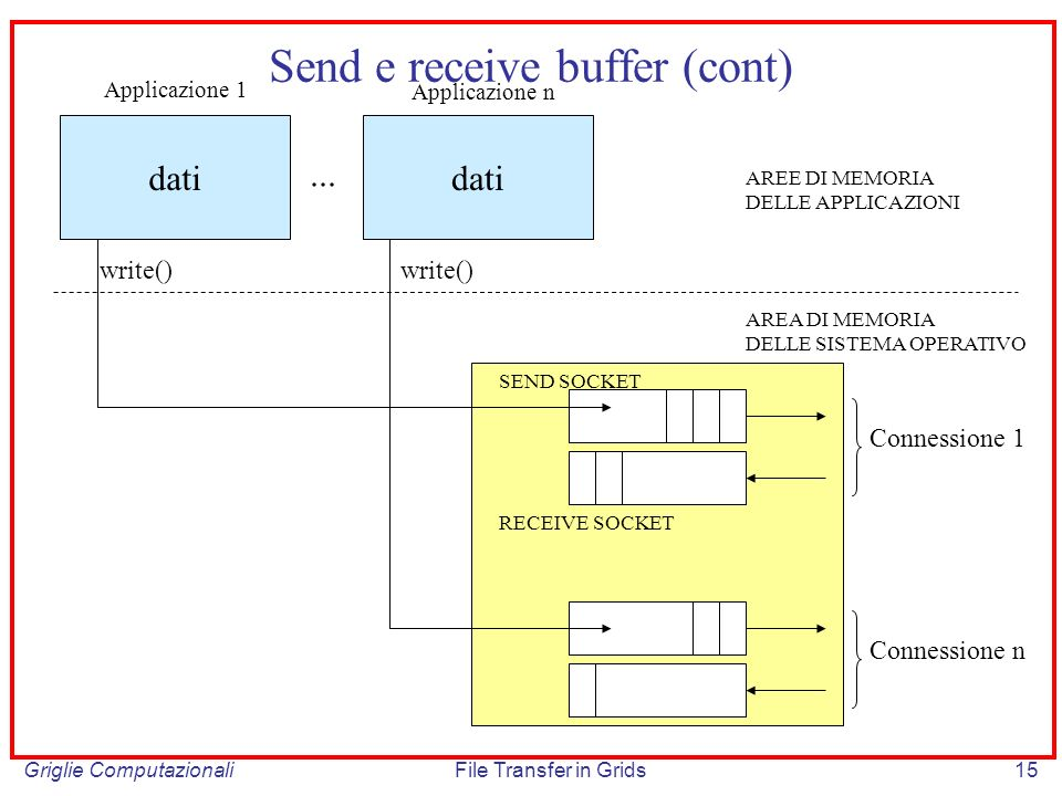 Send e receive buffer (cont)