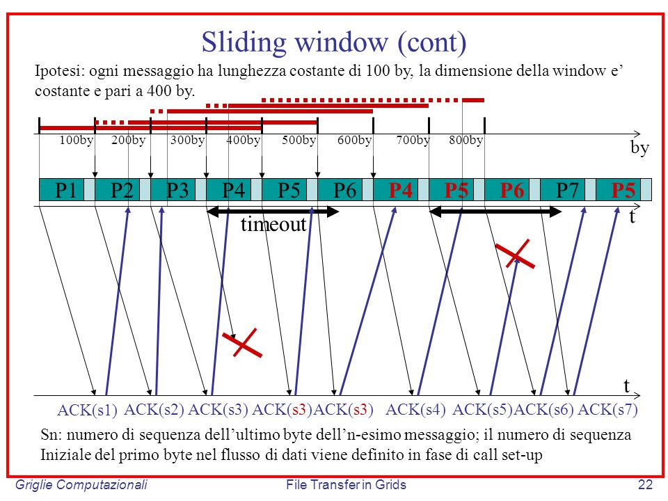 Sliding window (cont) P1 P2 P3 P4 P5 P6 P4 P5 P6 P7 P5 t timeout t by