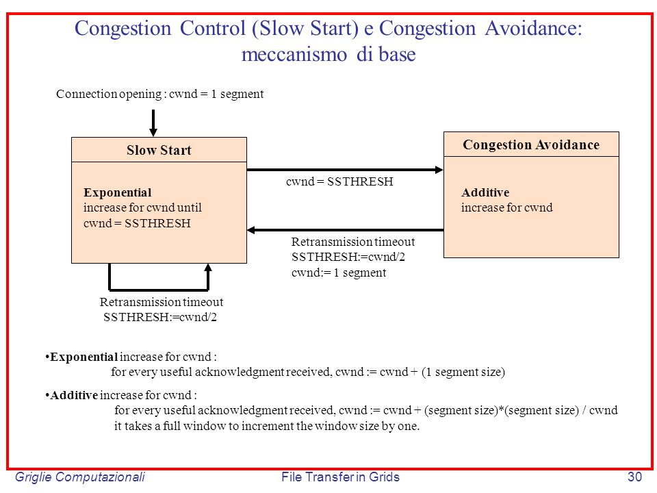 Congestion Control (Slow Start) e Congestion Avoidance: meccanismo di base