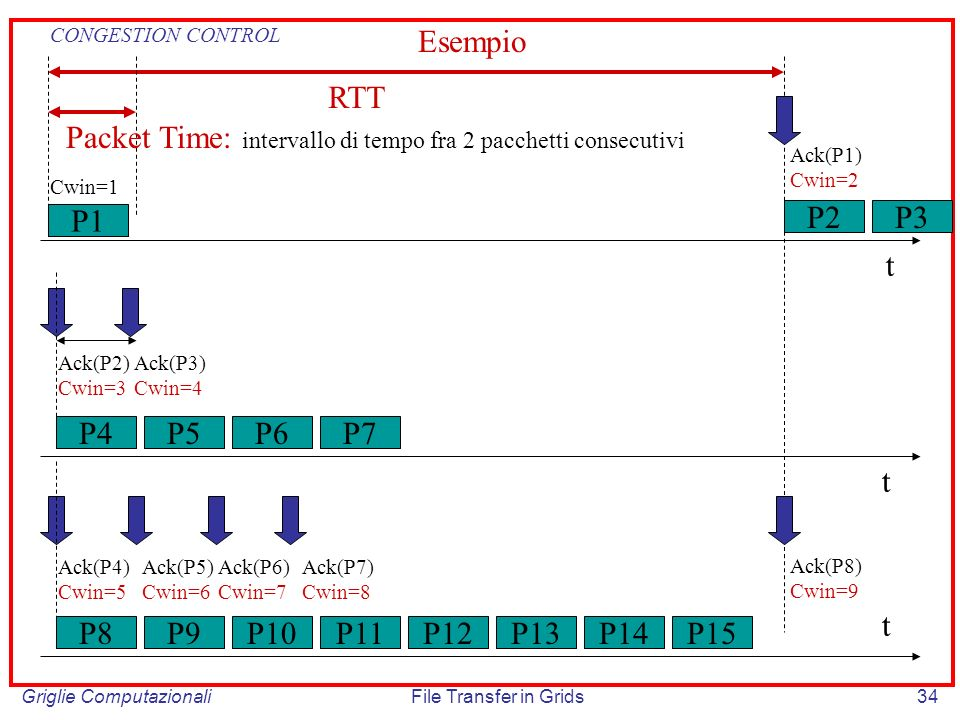 Packet Time: intervallo di tempo fra 2 pacchetti consecutivi