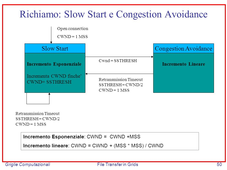 Richiamo: Slow Start e Congestion Avoidance