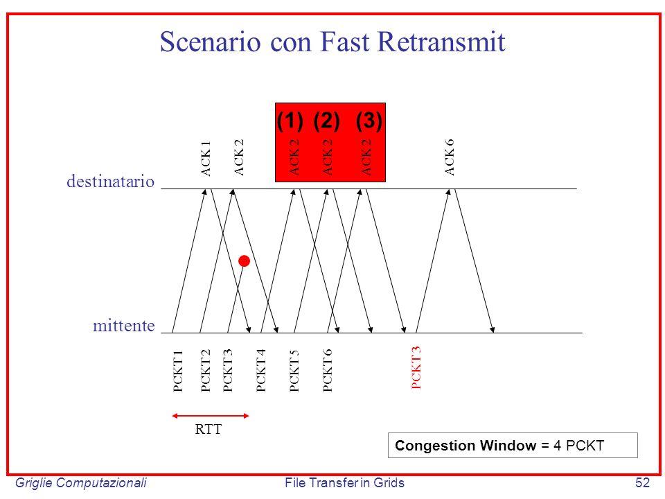 Scenario con Fast Retransmit
