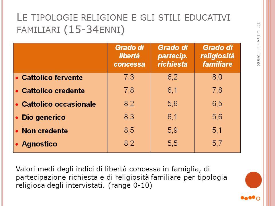 Le tipologie religione e gli stili educativi familiari (15-34enni)